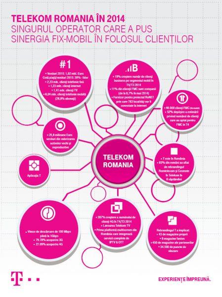 Infografic_Telekom_2014_v1