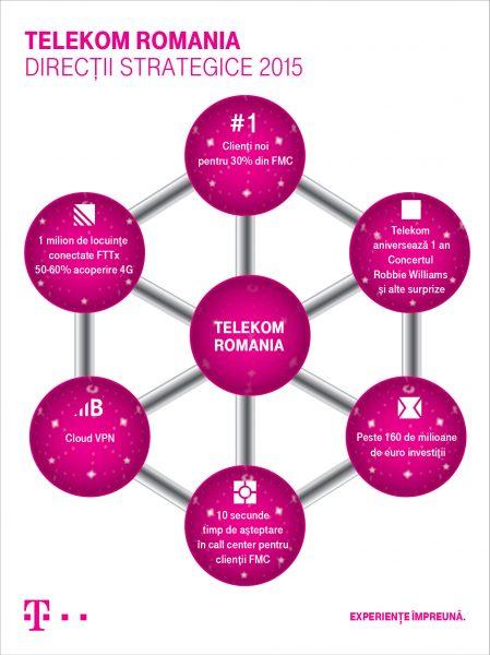 Infografic_Telekom_2015