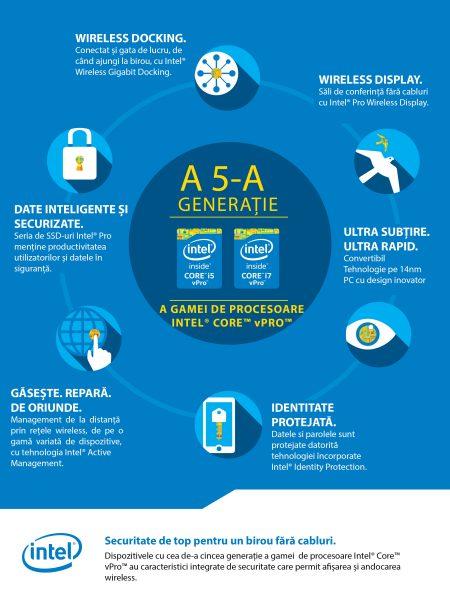 Infografic - Cea de-a cincea generatie a gamei de procesoare Intel Core vPro