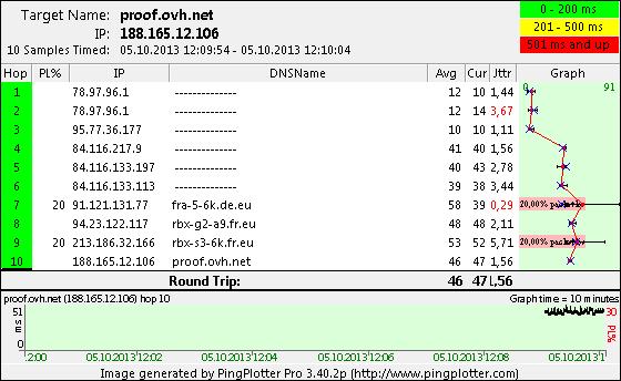 proof.ovh.net