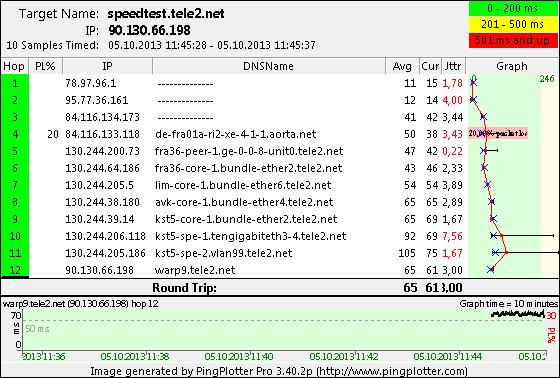 speedtest.tele2.net