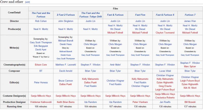 fast_furious_wikipedia