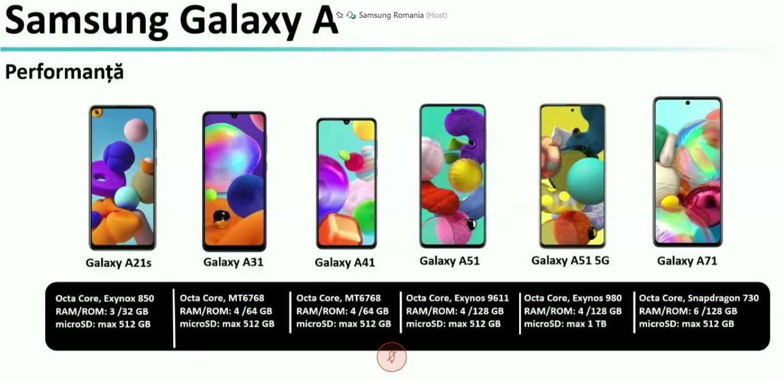 procesoare samsung galaxy a 2020