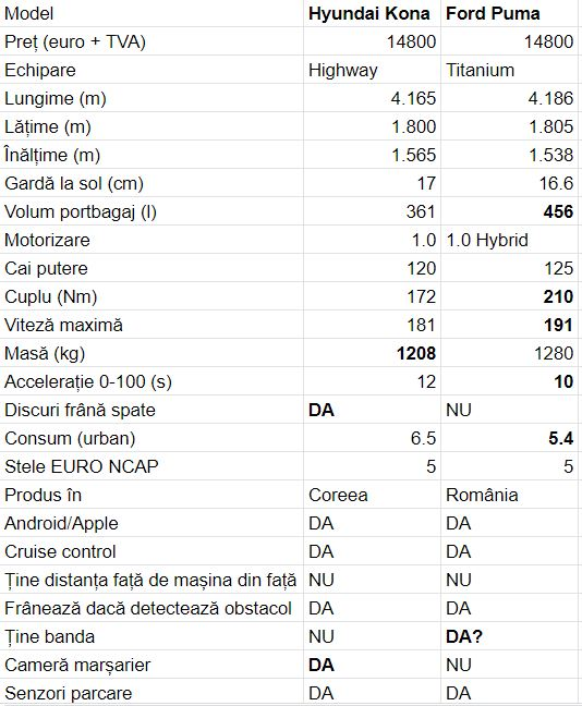 comparație hyundai kona ford puma