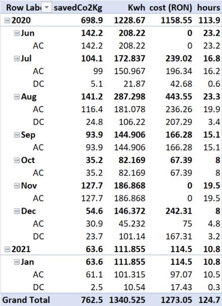 Breakdown al statisticilor de încărcare din ultimele opt luni / ~10.000 Km
