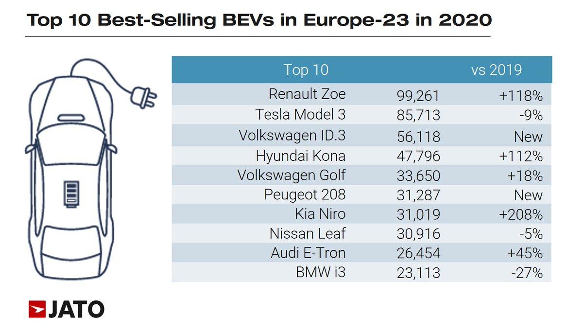 top 10 mașini electrice 2020
